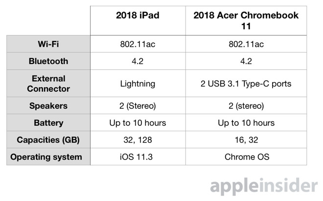 Le 2018 Budget Ipad Compared To Acer Chromebook 11