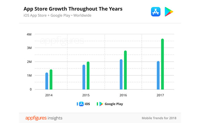 Cumulative App Store titles declined for first time in 2017, report says