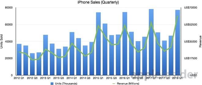 iPhones quarterly sales graph 2012 through 2018