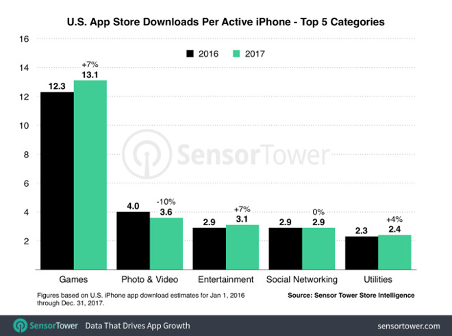 Apple iOS App Store is trouncing Google Play in services