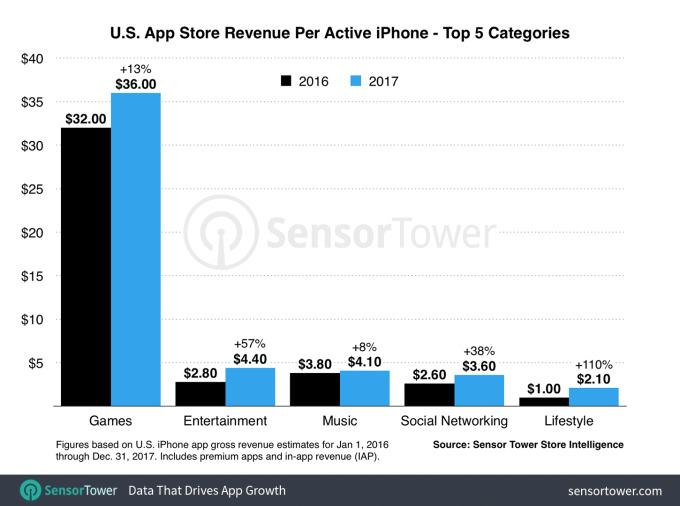 2017 US App Store revenue per person from Sensor Tower