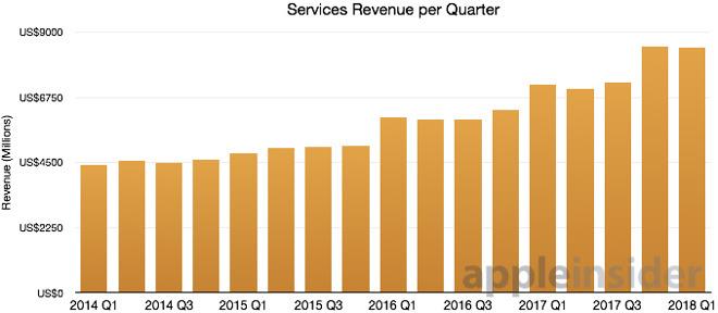 Apple Services revenue 2014-2018
