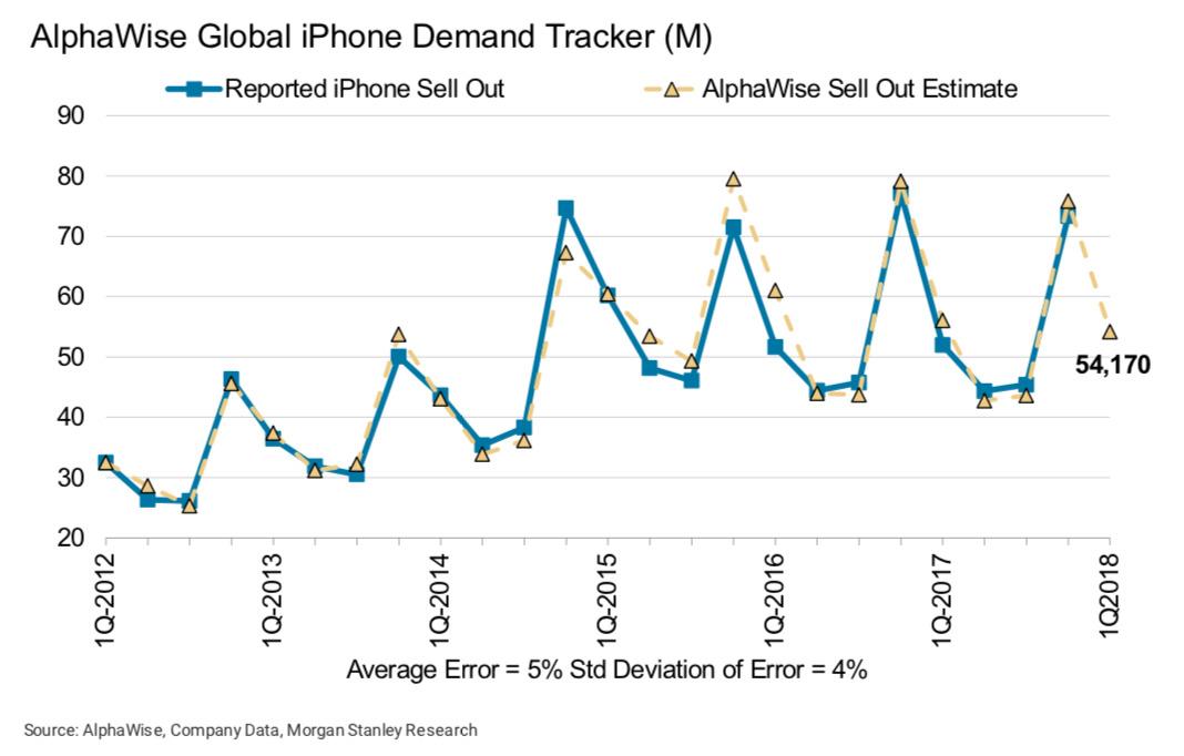 Morgan Stanley iPhone predictions versus actual sales