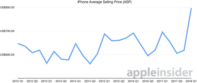 iPhone Average Selling price Q1 2018