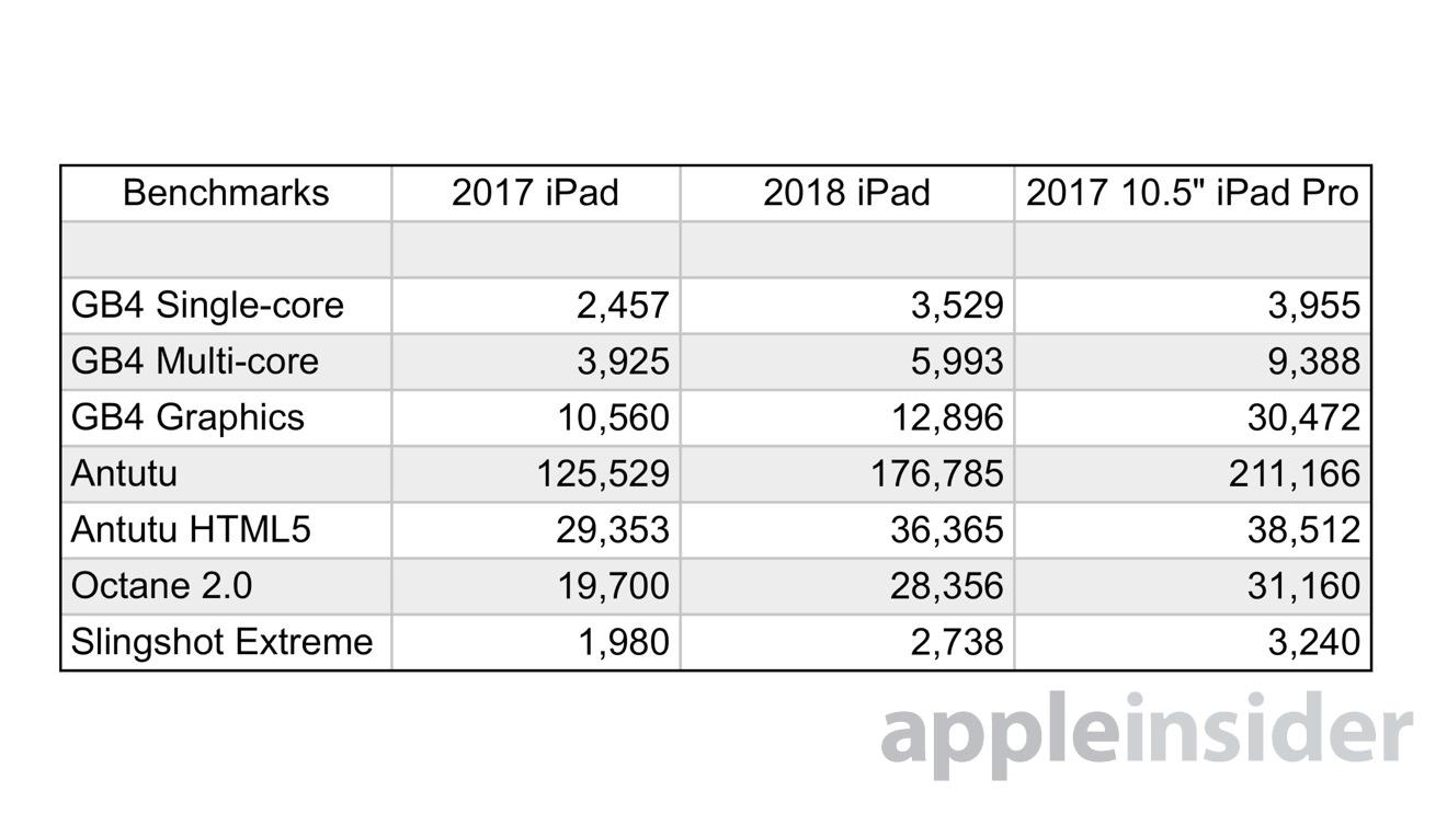 iPad 2017 2018 pro 10.5 benchmark