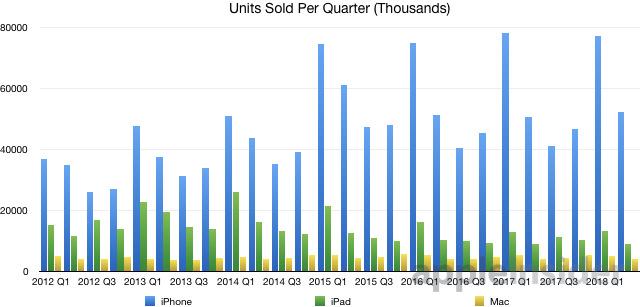 Quarterly Sales