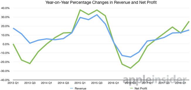 Revenue Profit