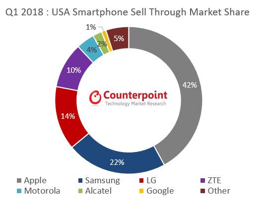 iPhone US marketshare