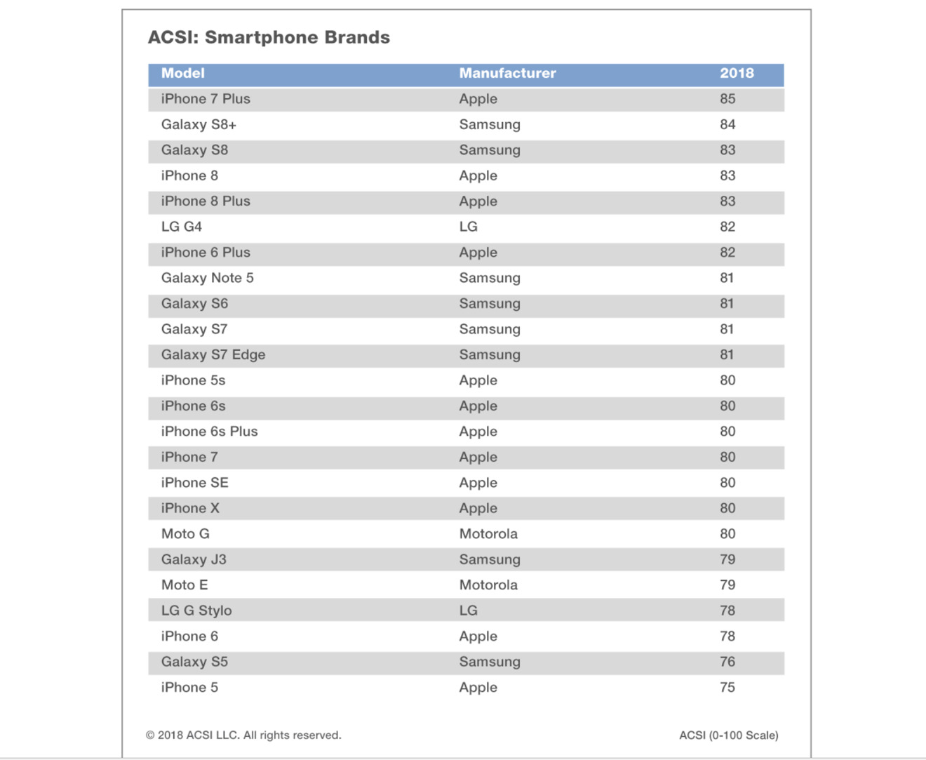 ASCI's 2018 smartphone rankings
