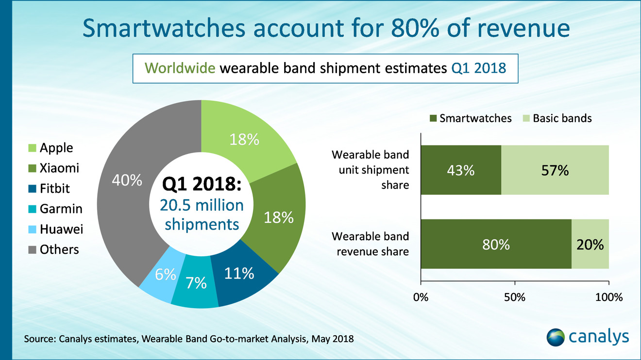 Wearables Shipment Chart Canalys
