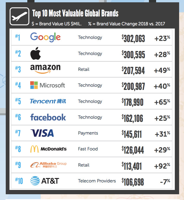 Graph of the brands top ten