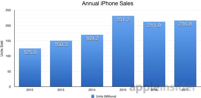 iPhone annual sales, 2012-2017