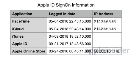 Apple ID sign-in data