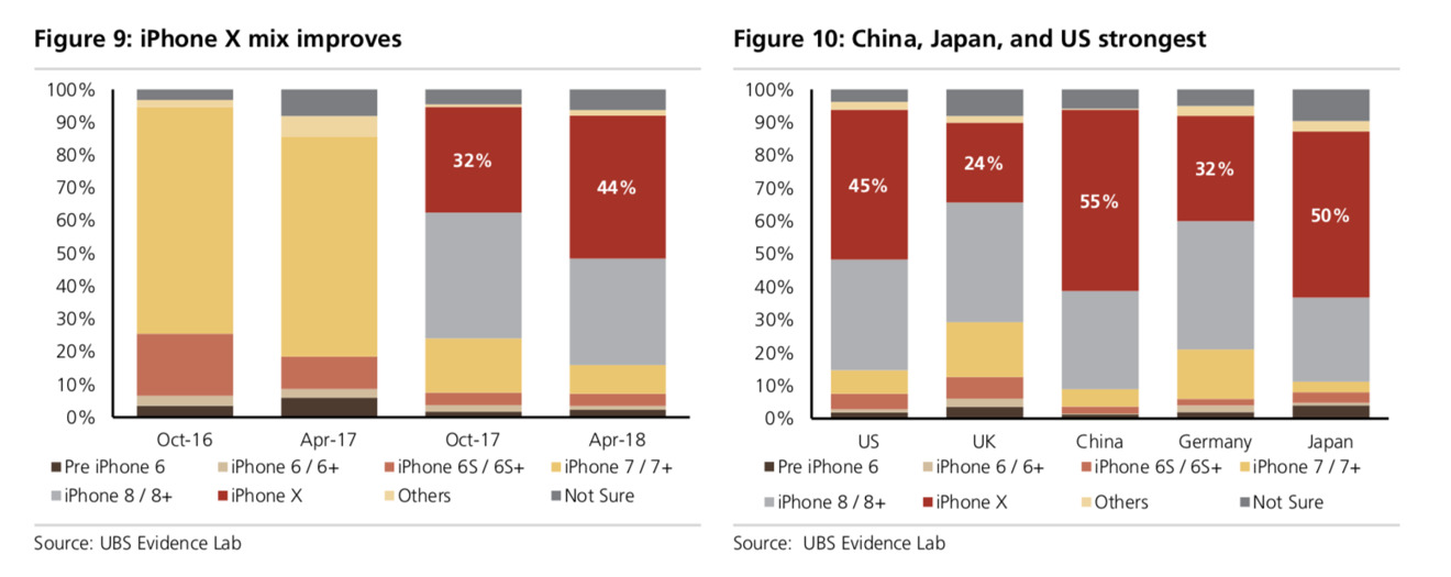 Global iPhone mix