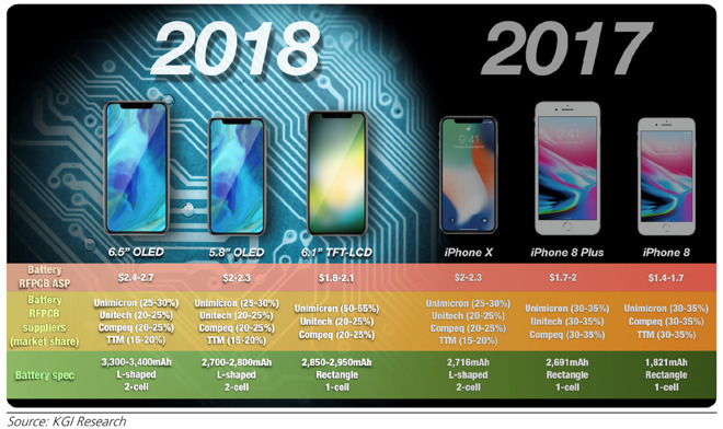 2018 Iphone Lineup Summary