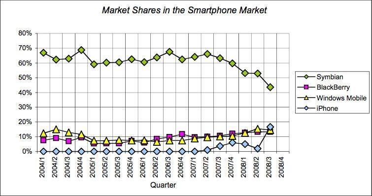 Needham 2008 graph