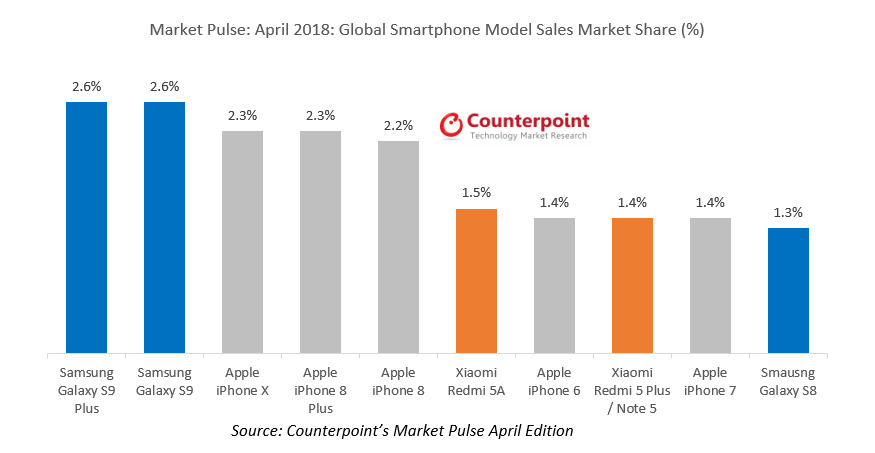Counterpoint Research smartphone market share 2018