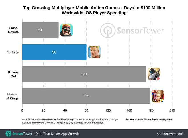 Free to download Fortnite generates $100M in 90 days via in-app