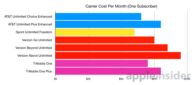 Comparing AT&T, Sprint, T-Mobile & Verizon's 'unlimited
