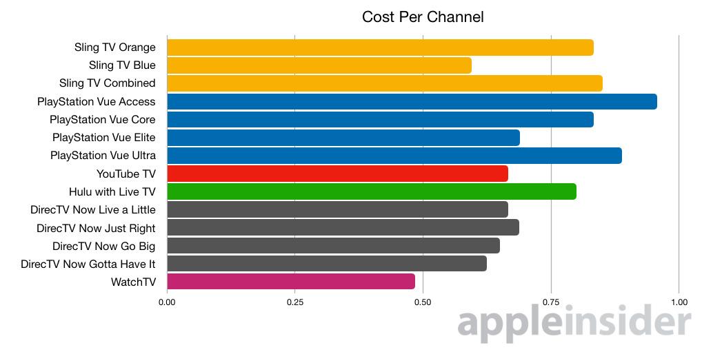 Cost per channel