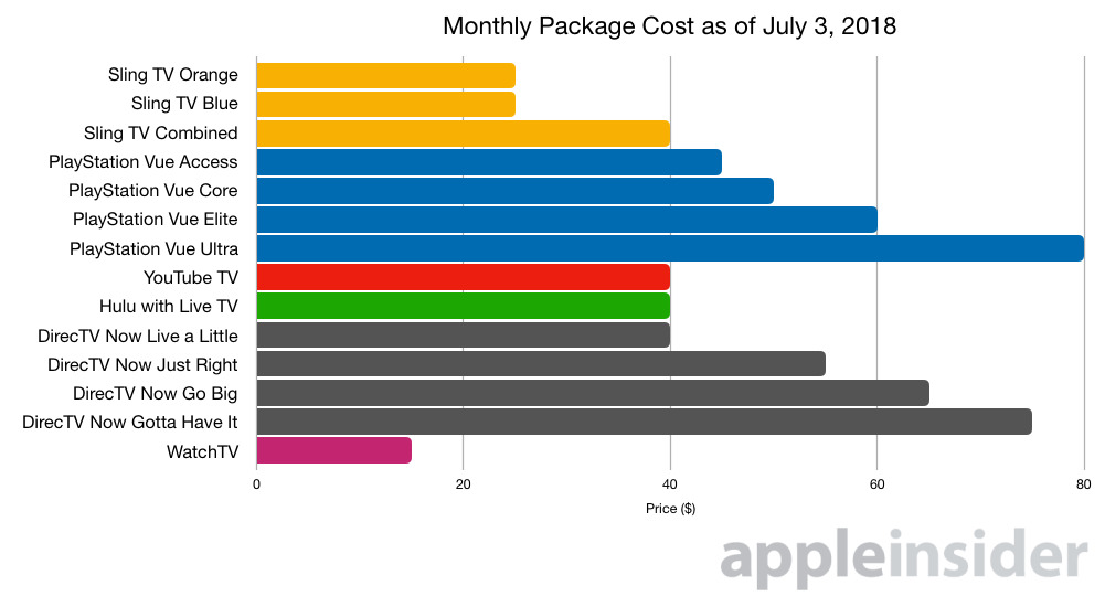 Monthly Package Cost July 2018