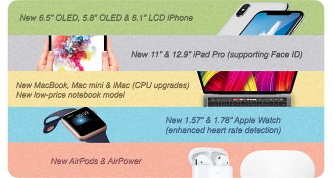 Predicted Apple product lineup for 2018