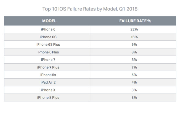 According To State Of Mobile Device Repair Security A New Report Released This Month By And Data Erasure Firm Blancco The Iphone 6 Has