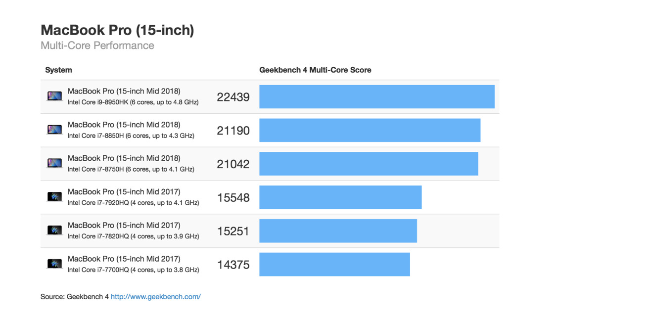 Geekbench Macbook Pro 2018