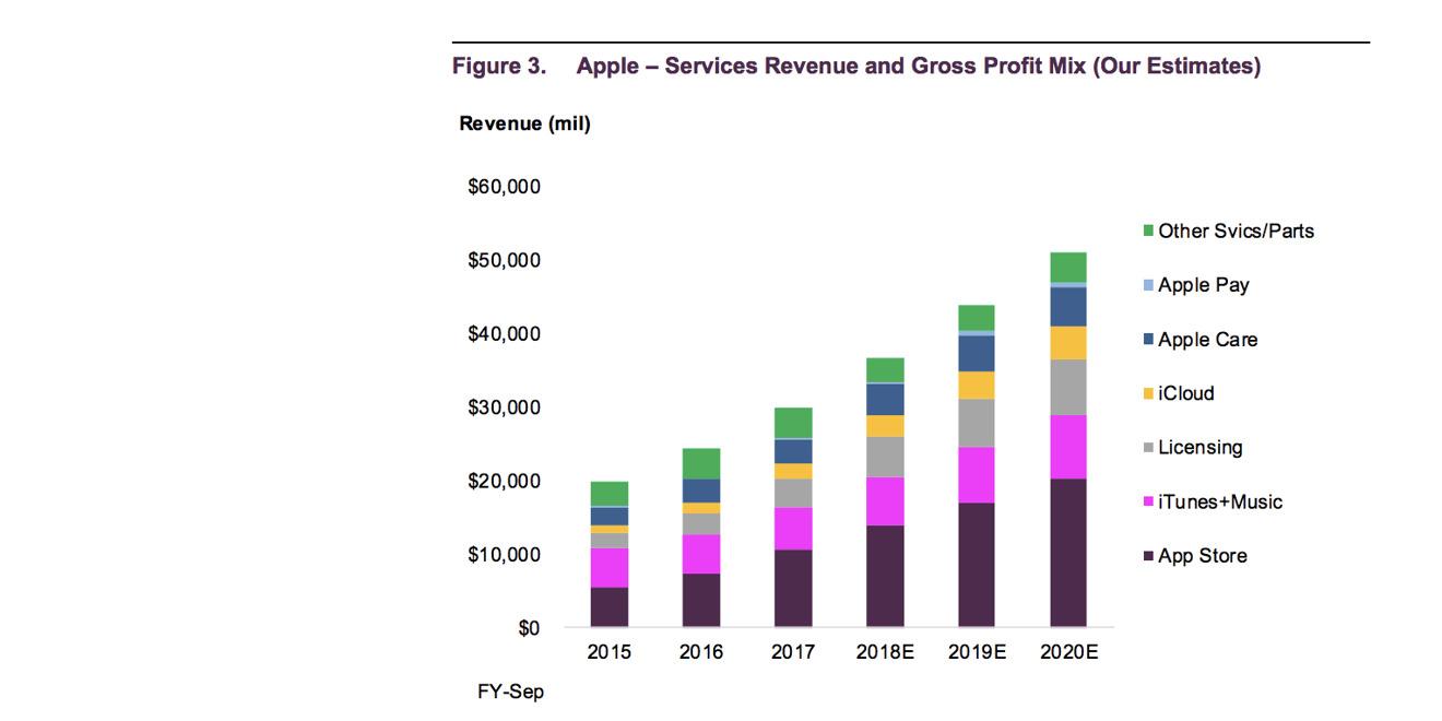 Services revenue breakout