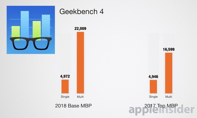 2018 MacBook Pro Geekbench 4 Results