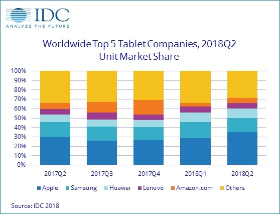 IDC's market share numbers, August 2018