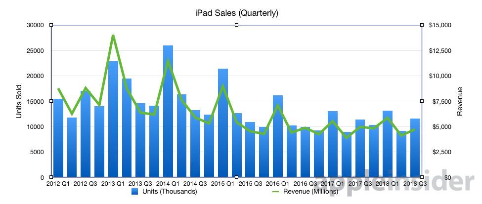 iPad quarterly sales figures