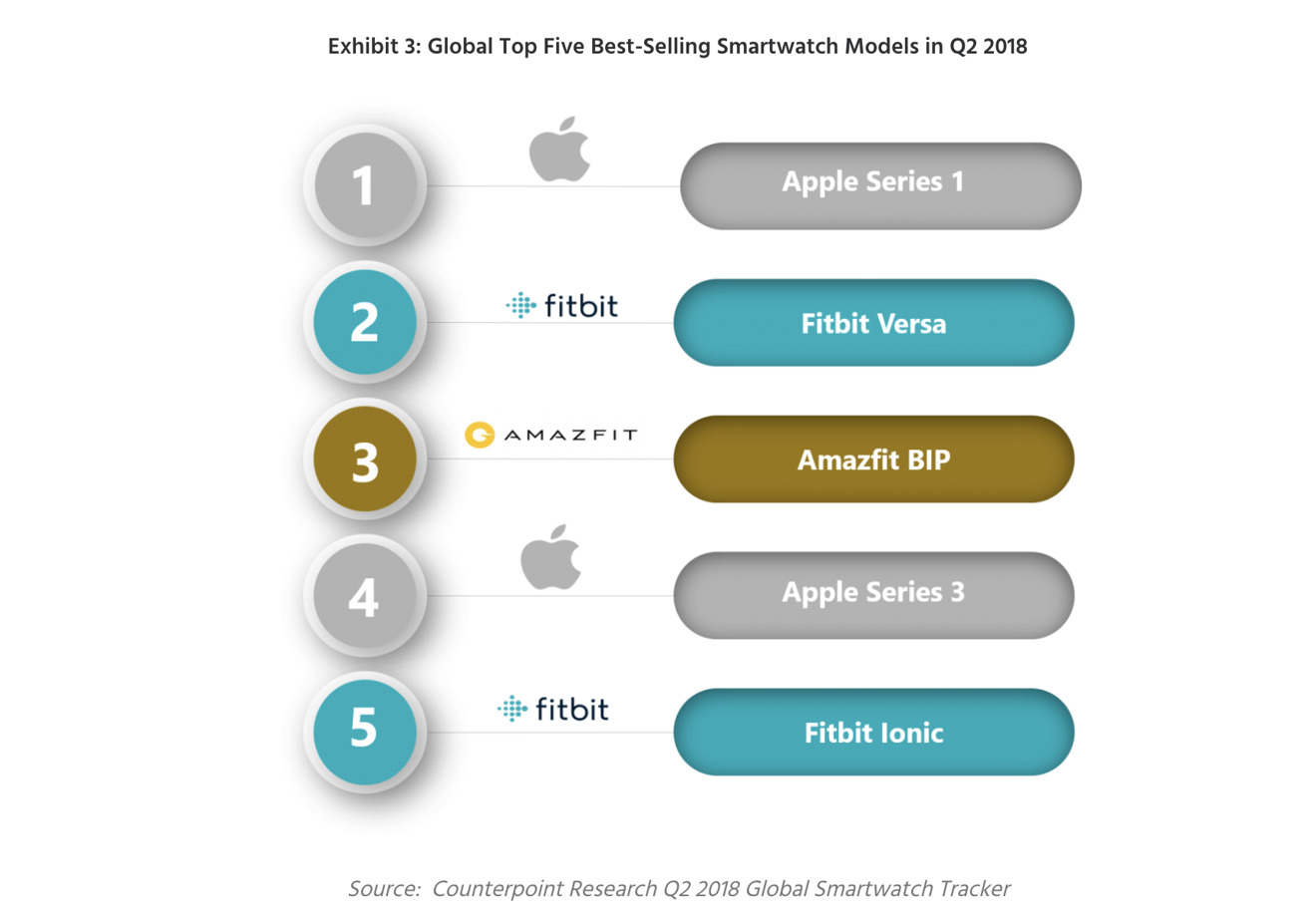 Apple Watch individual brand leaders, from Counterpoint Research