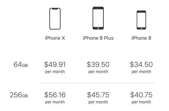 iPhone X, iPhone 8 Plus, and iPhone 8 monthly costs for the iPhone Upgrade Program, as of September 5, 2018