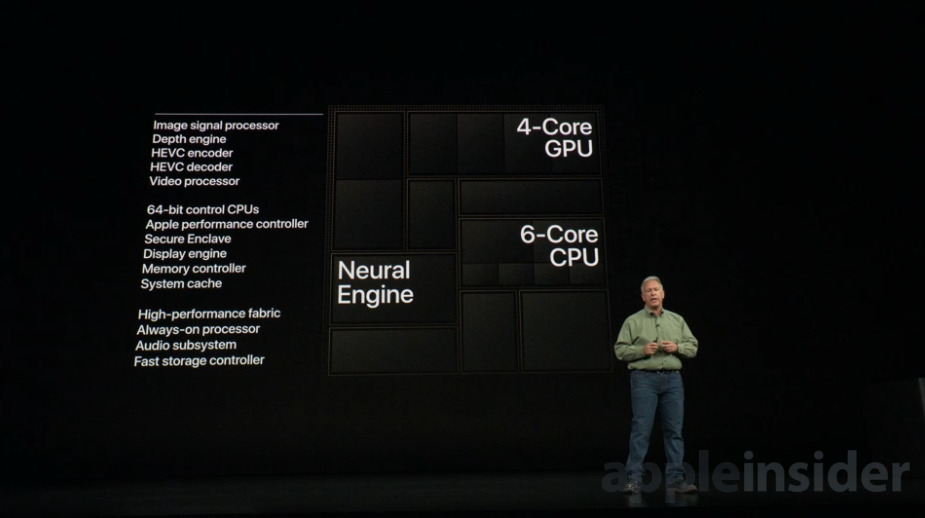 Apple's A12 Bionic Neural Engine