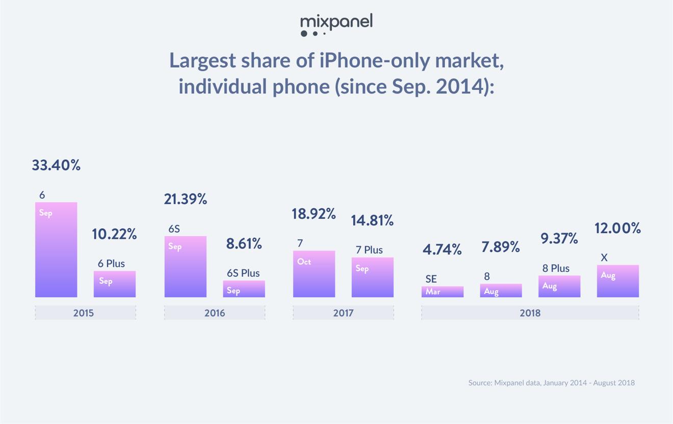 Mixpanel iPhone Market share analytics