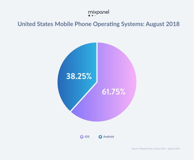Apple's premium-priced iPhone X hoisting up sales of iPhone