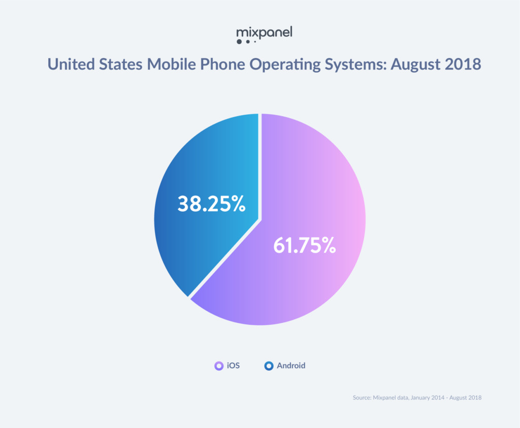 IPhone versus Android market share