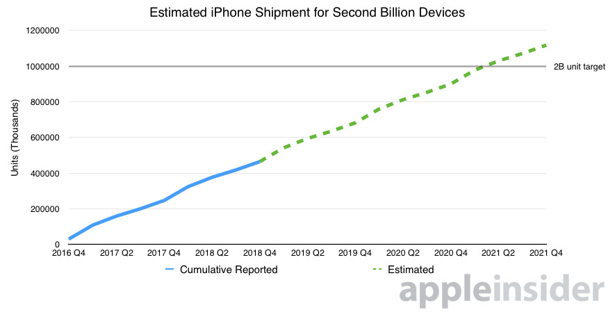 Chart showing predicted shipment of 2 billionth iPhone