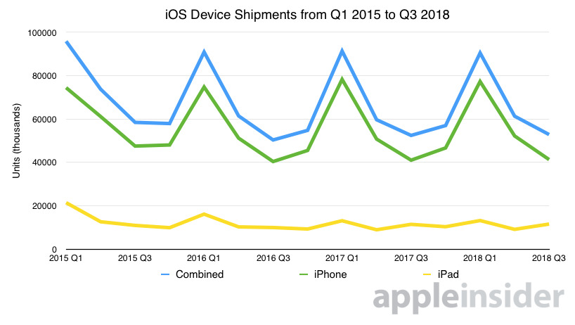 Chart showing shipment differences between iPhone and iPad