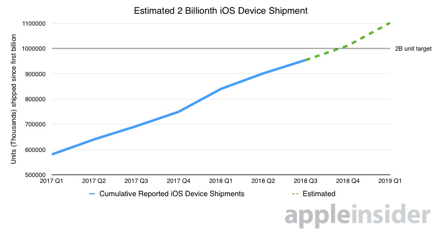 Chart estimating 2 billionth iOS device shipment