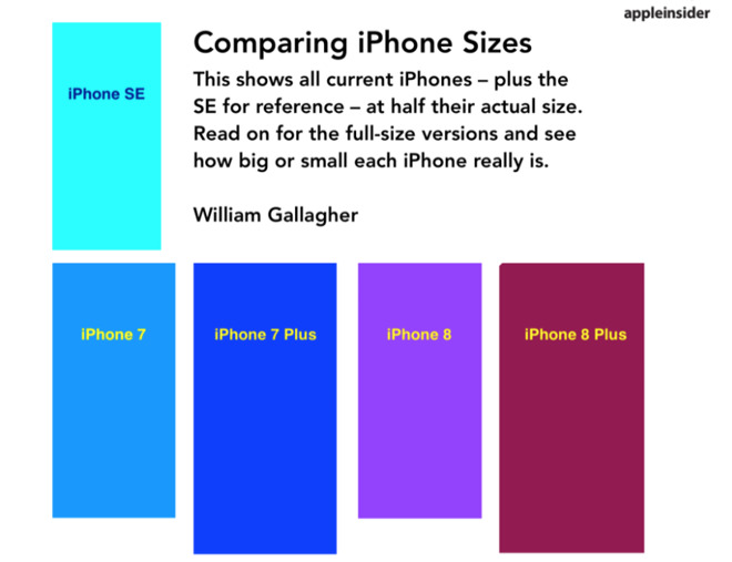 Detail From The AppleInsider IPhone Size Guide
