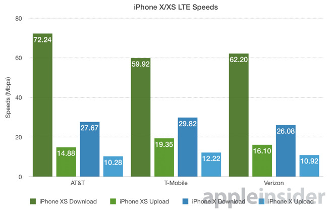 iPhone XS LTE speeds up to 266 percent faster than iPhone X