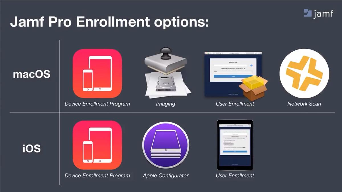 Slide showing Jamf's device management plans