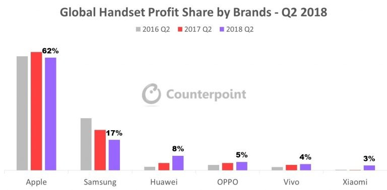 Counterpoint Q2 smartphone profit share