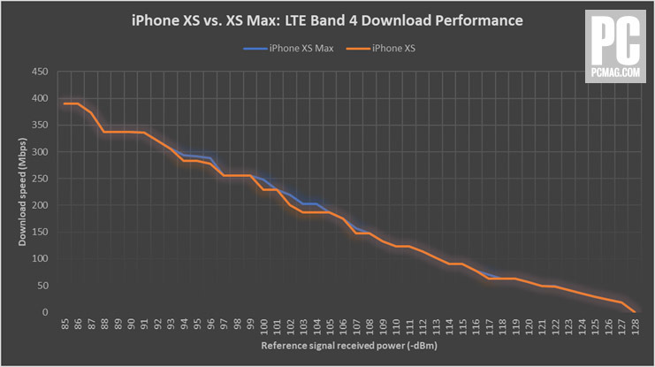 iPhone XS Max iPhone XS LTE Performance