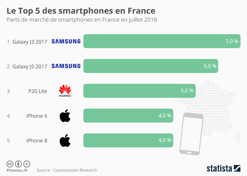 iPhone in France Q2