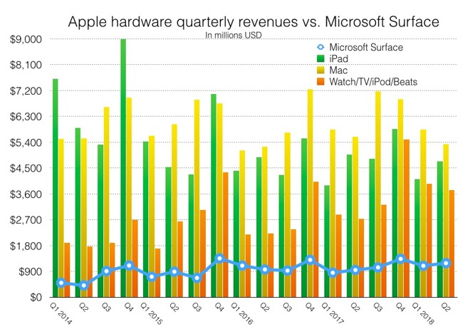 iPad vs Surface revenue