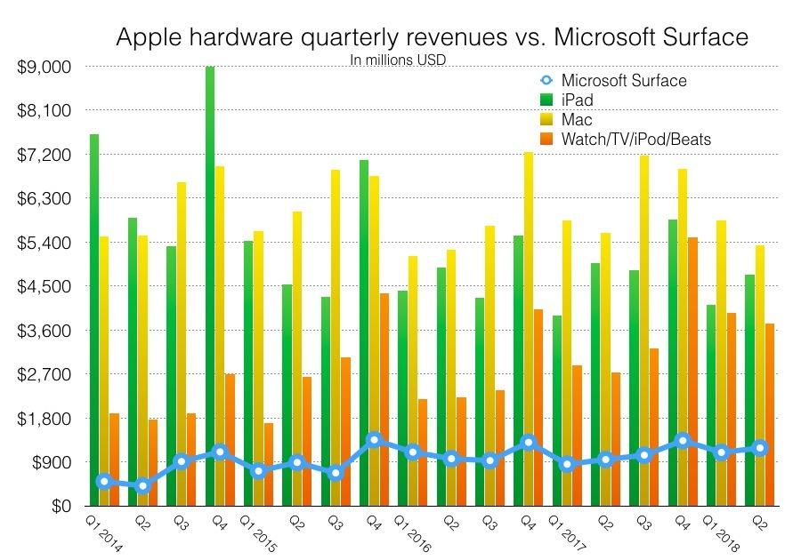 iPad vs Surface revenue