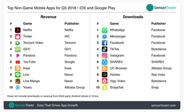 Apple's iOS App Store continues domination of worldwide